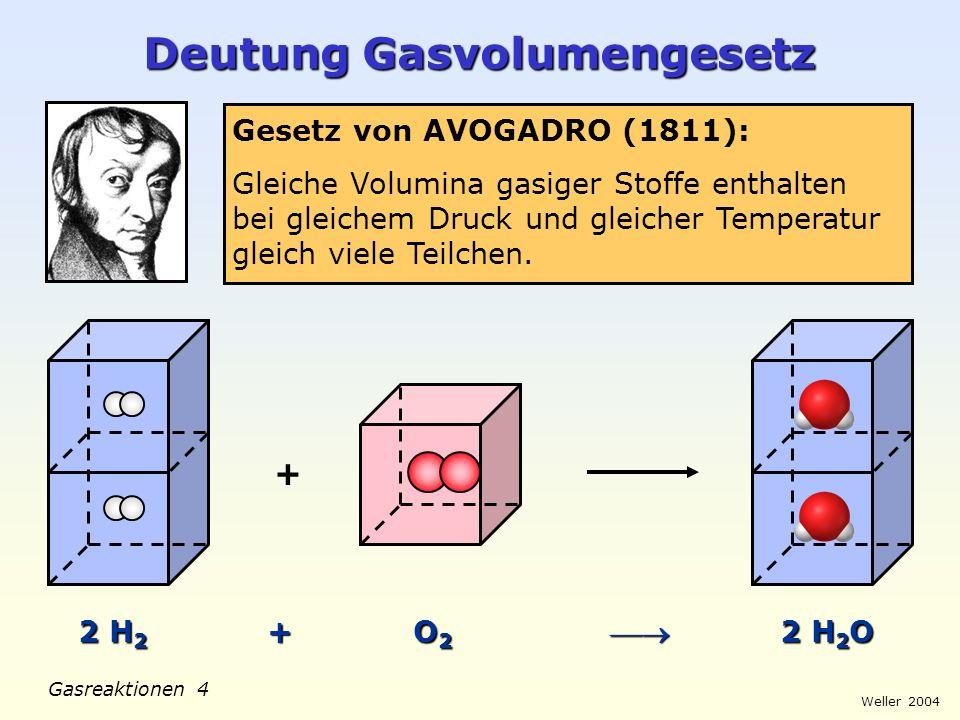 Deutung Gasvolumengesetz