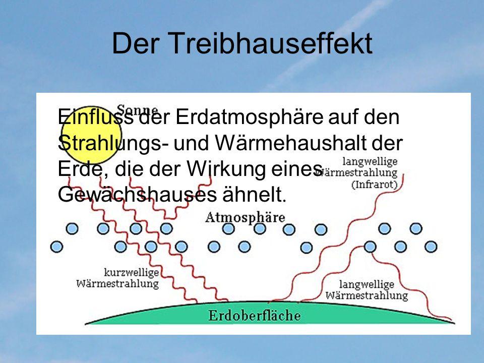 Der Treibhauseffekt Einfluss der Erdatmosphäre auf den Strahlungs- und Wärmehaushalt der Erde, die der Wirkung eines Gewächshauses ähnelt.