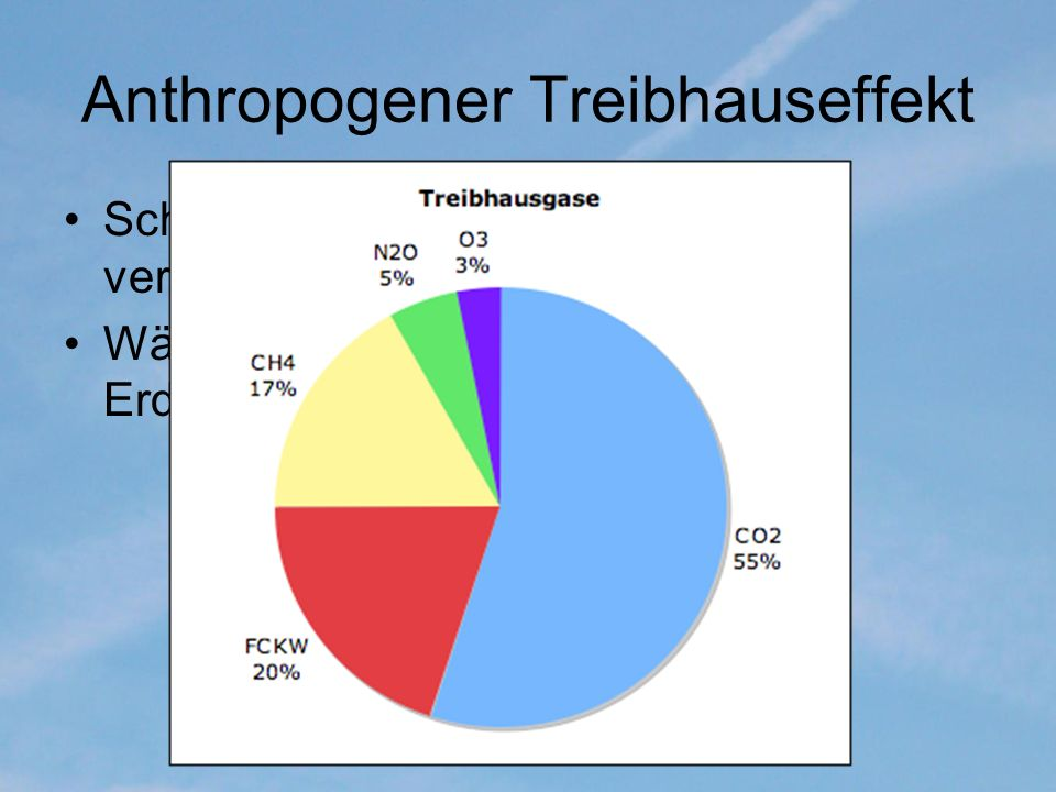 Anthropogener Treibhauseffekt