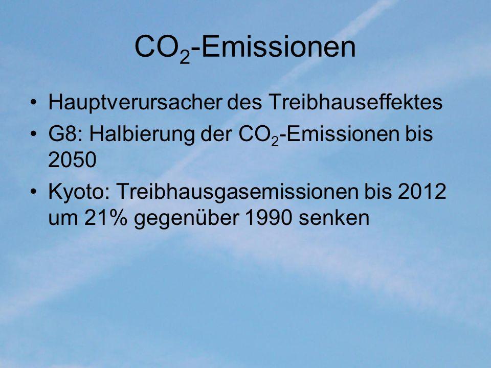 CO2-Emissionen Hauptverursacher des Treibhauseffektes