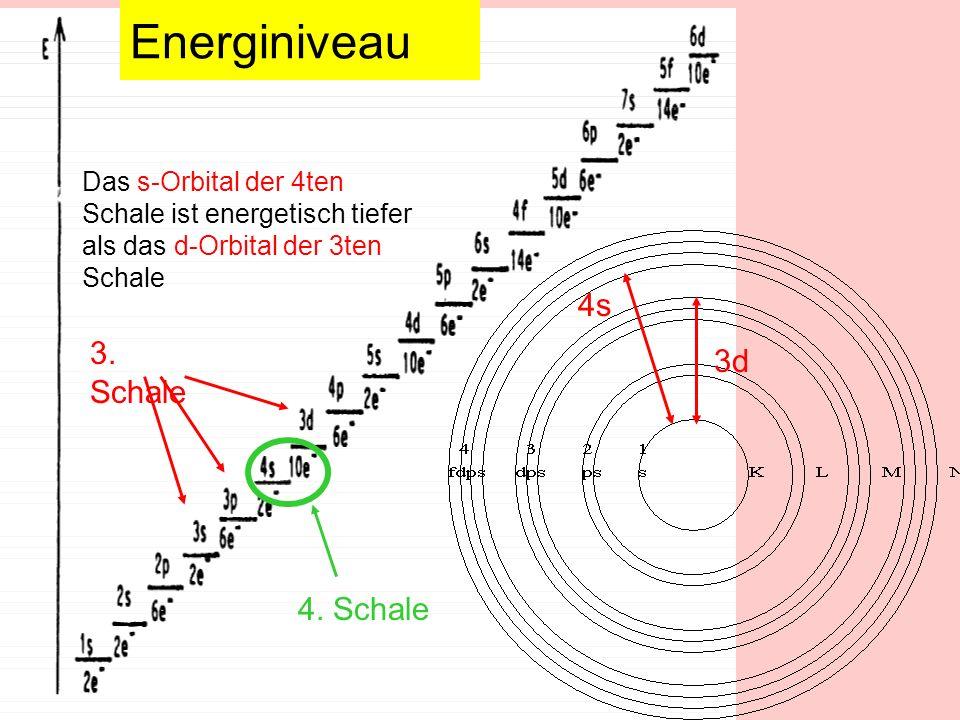 Energiniveau 4s 3. Schale 3d 4. Schale