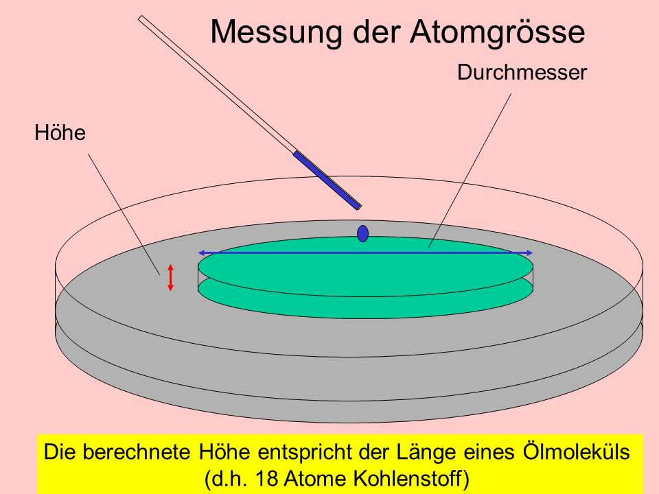 Messung der Atomgrösse