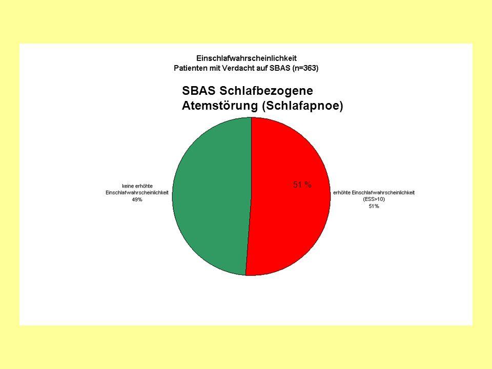 SBAS Schlafbezogene Atemstörung (Schlafapnoe)