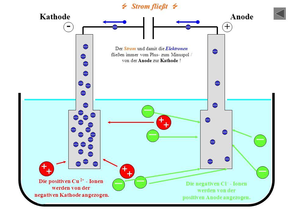 - + Kathode Anode  Strom fließt  Die positiven Cu 2+ - Ionen