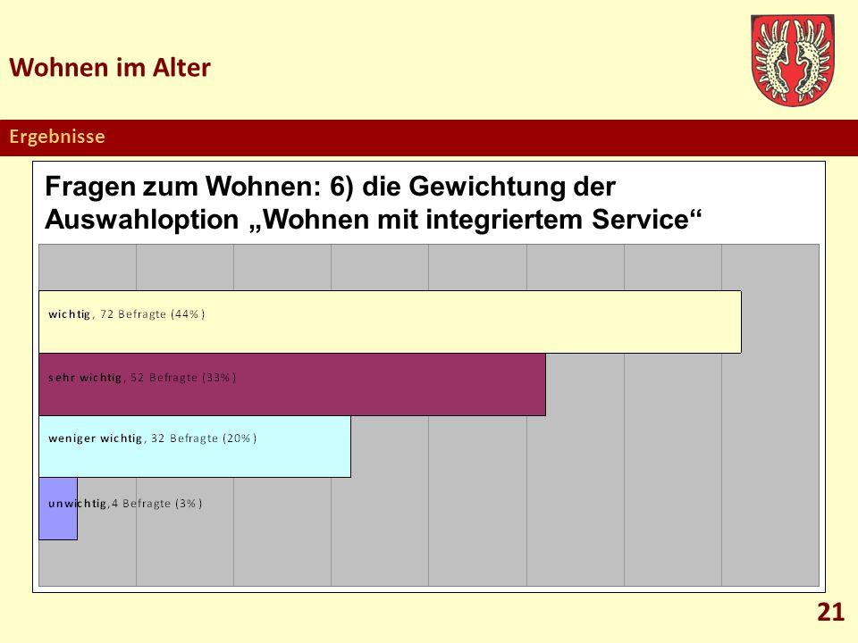 """Wohnen im Alter Ergebnisse. Fragen zum Wohnen: 6) die Gewichtung der Auswahloption """"Wohnen mit integriertem Service"""