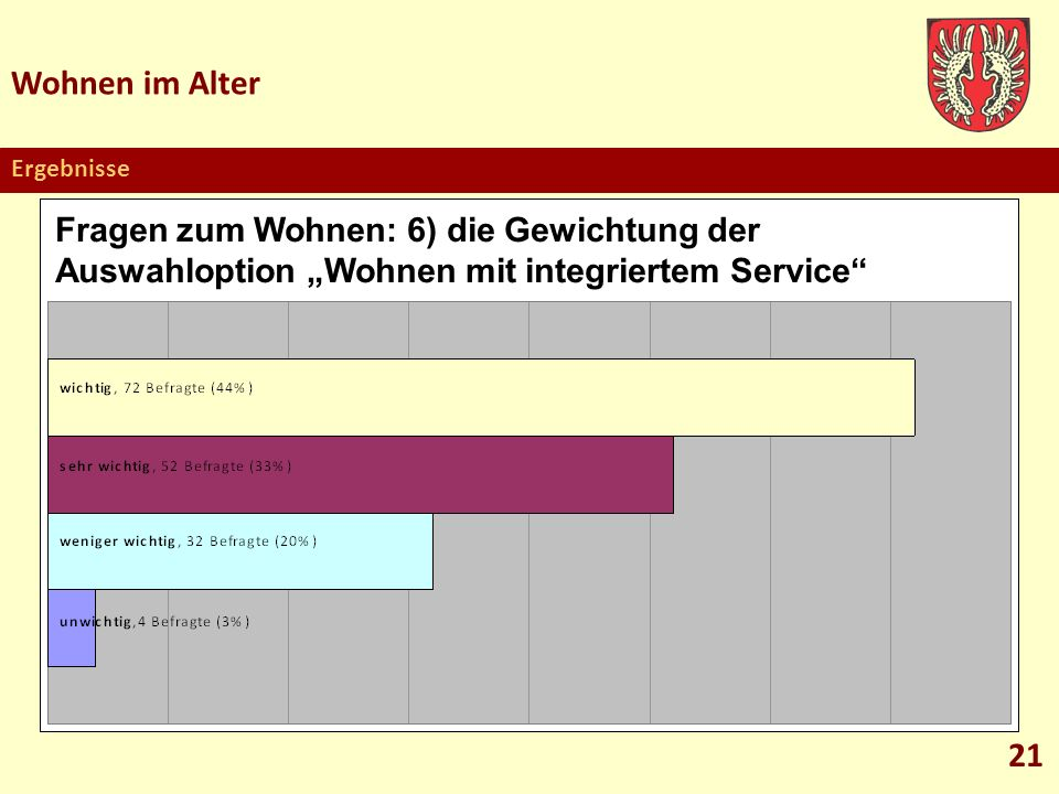 """Wohnen im AlterErgebnisse. Fragen zum Wohnen: 6) die Gewichtung der Auswahloption """"Wohnen mit integriertem Service"""