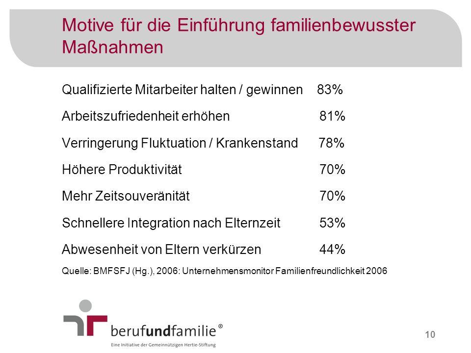 Motive für die Einführung familienbewusster Maßnahmen