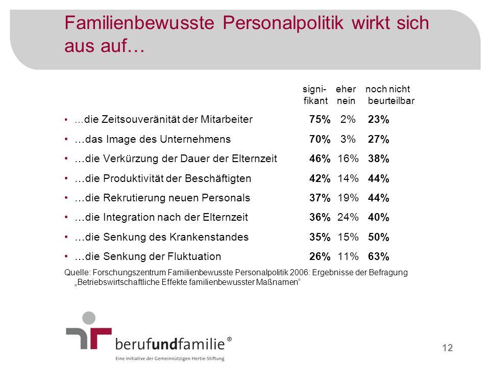 Familienbewusste Personalpolitik wirkt sich aus auf…