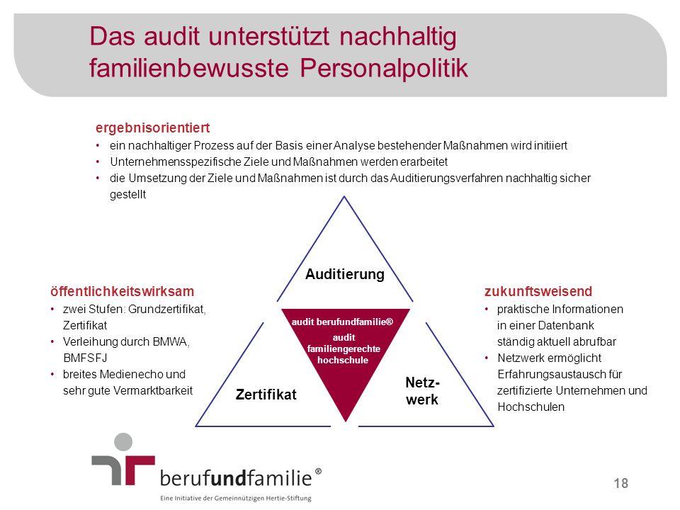 Das audit unterstützt nachhaltig familienbewusste Personalpolitik