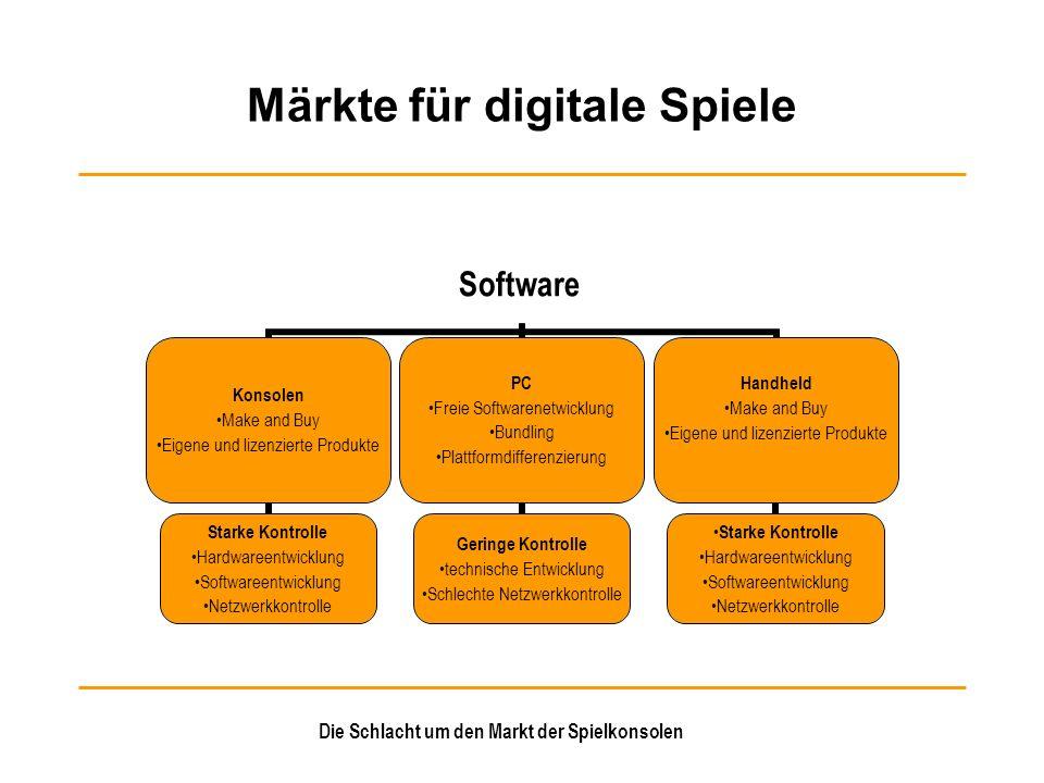 Märkte für digitale Spiele