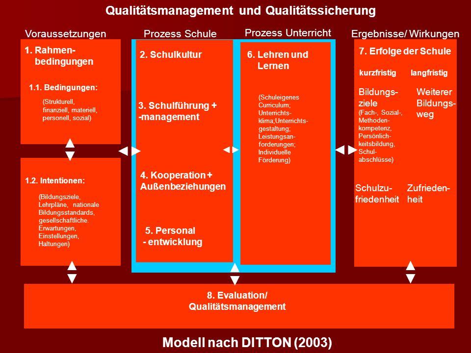 ◄► ◄► ◄► ◄► ◄► ◄► Modell nach DITTON (2003)