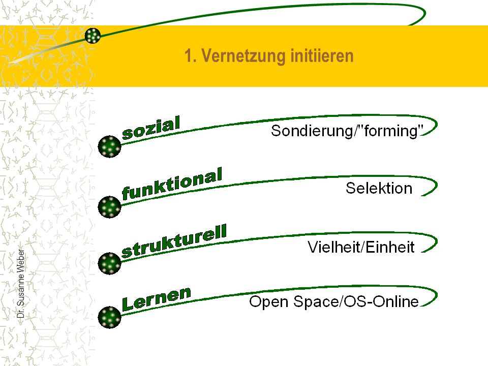 1. Vernetzung initiieren