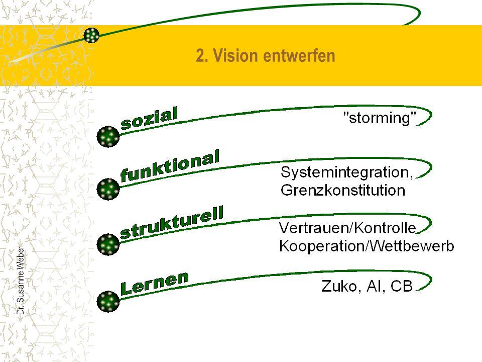 2. Vision entwerfen