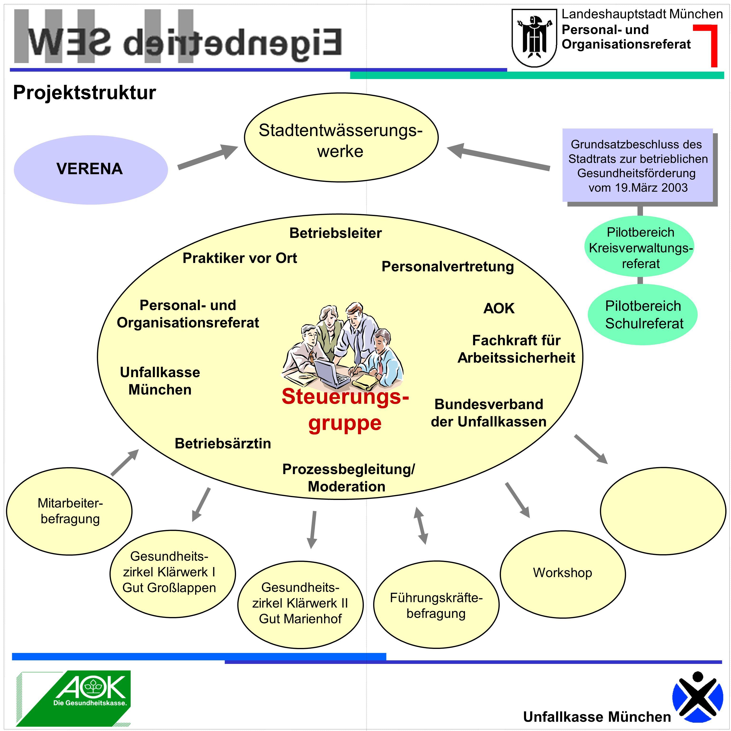 Steuerungs- gruppe Projektstruktur Stadtentwässerungs- werke VERENA