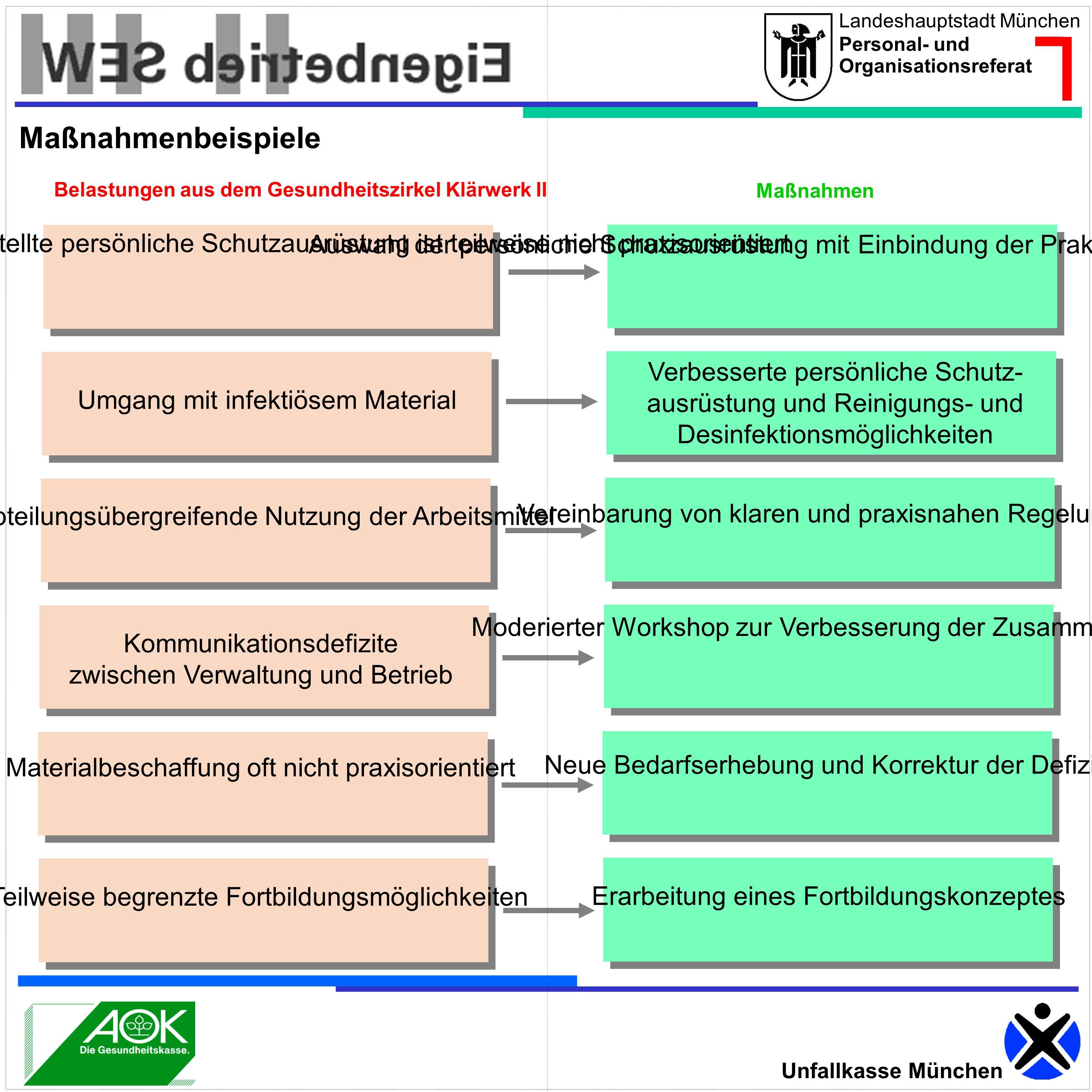 Maßnahmenbeispiele Belastungen aus dem Gesundheitszirkel Klärwerk II. Maßnahmen.