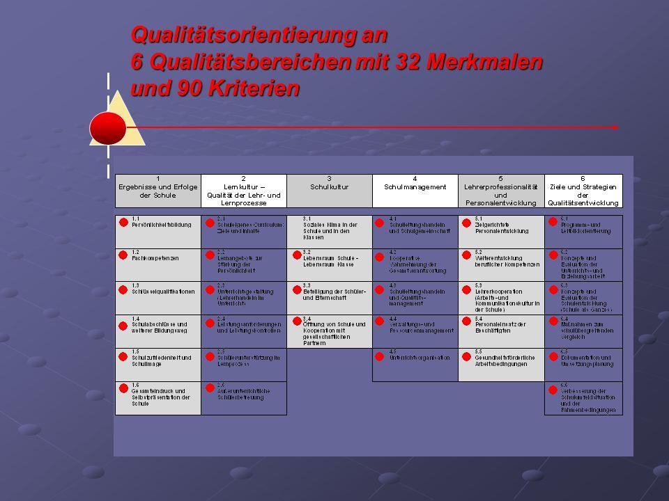 Qualitätsorientierung an 6 Qualitätsbereichen mit 32 Merkmalen und 90 Kriterien
