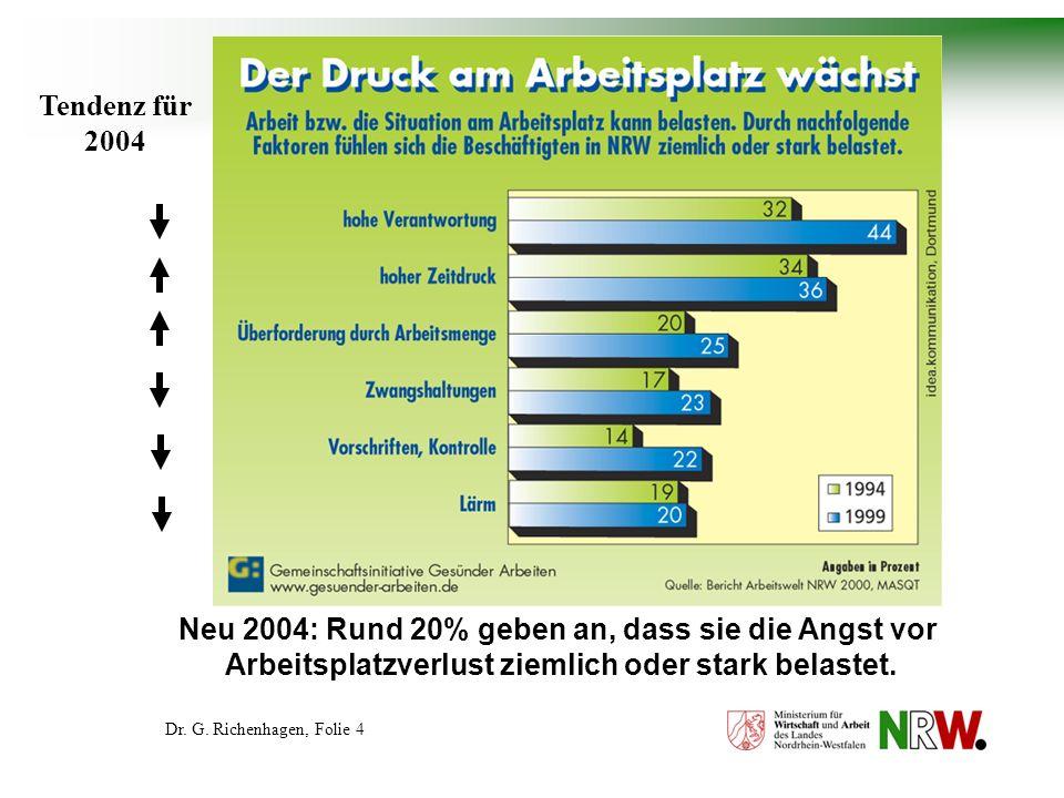 Neu 2004: Rund 20% geben an, dass sie die Angst vor