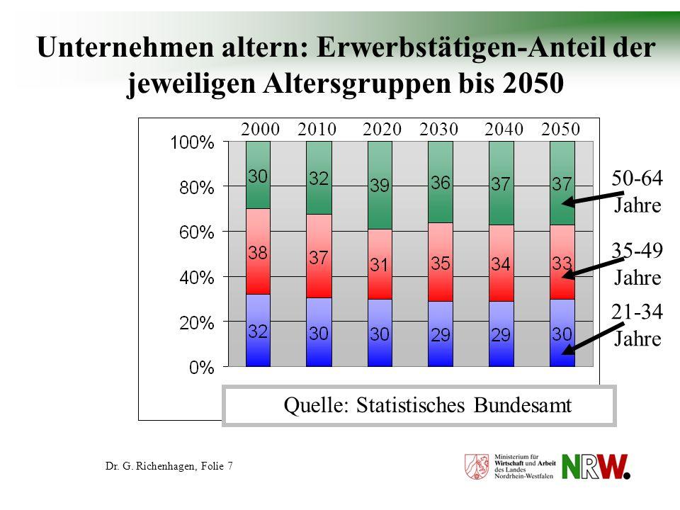 Unternehmen altern: Erwerbstätigen-Anteil der