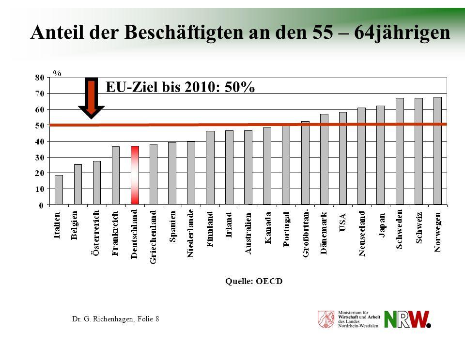 Anteil der Beschäftigten an den 55 – 64jährigen