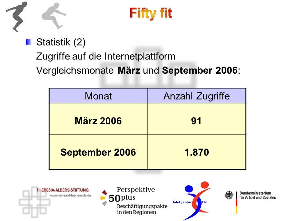 Statistik (2) Zugriffe auf die Internetplattform. Vergleichsmonate März und September 2006: Monat.