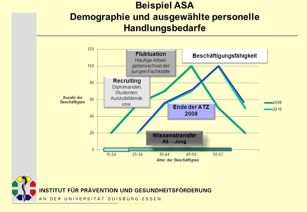 Beispiel ASA Demographie und ausgewählte personelle Handlungsbedarfe