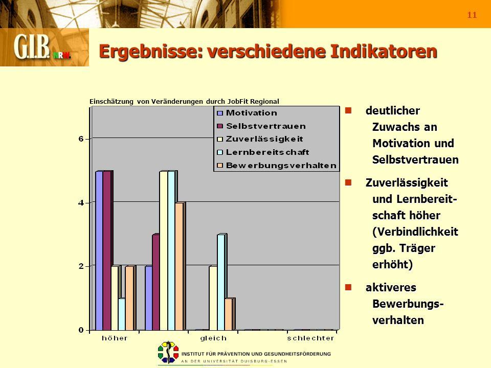 Ergebnisse: verschiedene Indikatoren