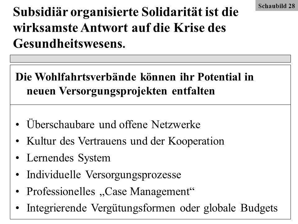 Schaubild 28 Schaubild 22. Subsidiär organisierte Solidarität ist die wirksamste Antwort auf die Krise des Gesundheitswesens.