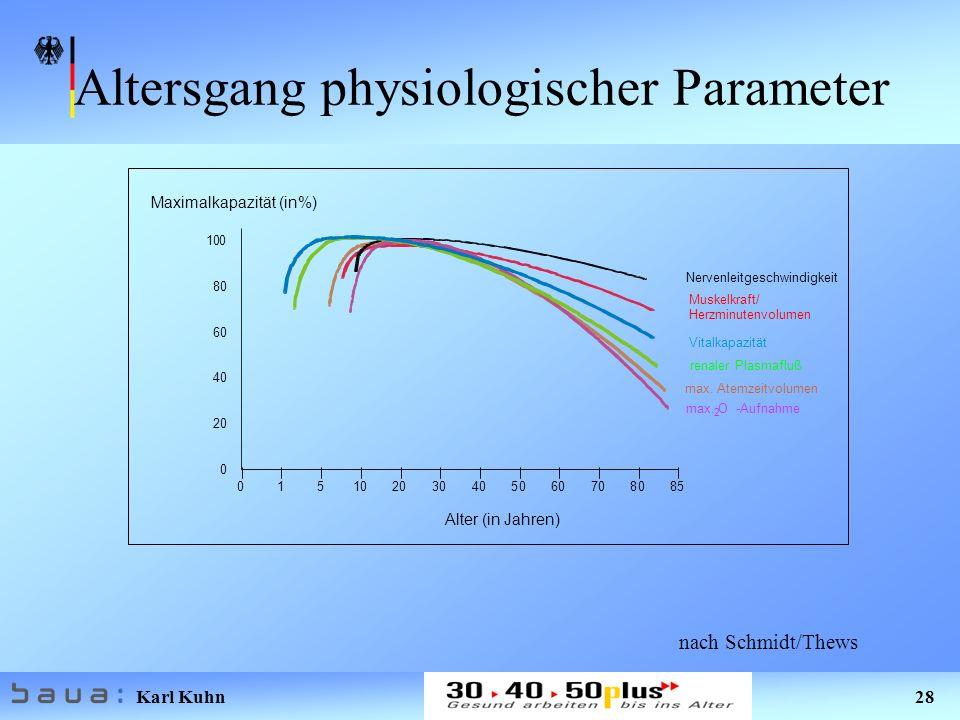 Altersgang physiologischer Parameter