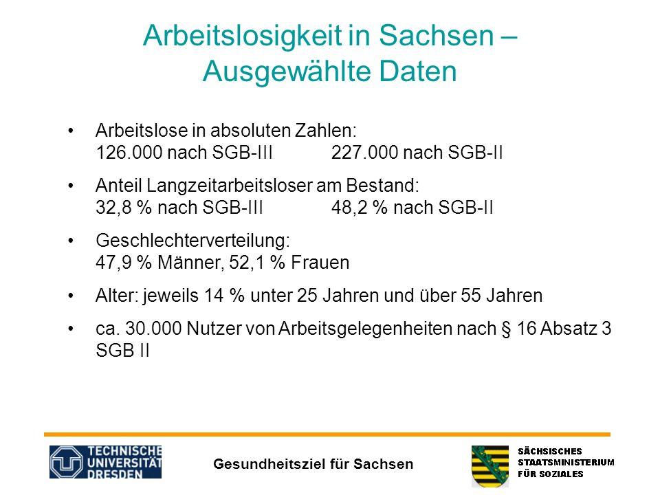 Arbeitslosigkeit in Sachsen – Ausgewählte Daten