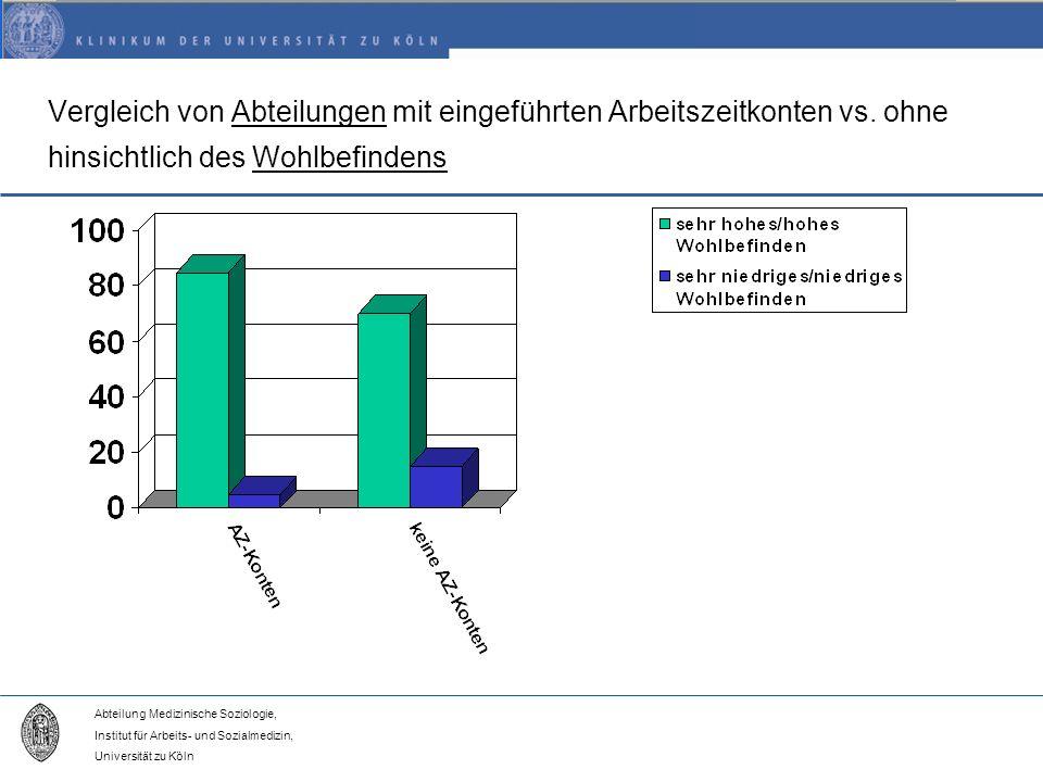 Vergleich von Abteilungen mit eingeführten Arbeitszeitkonten vs