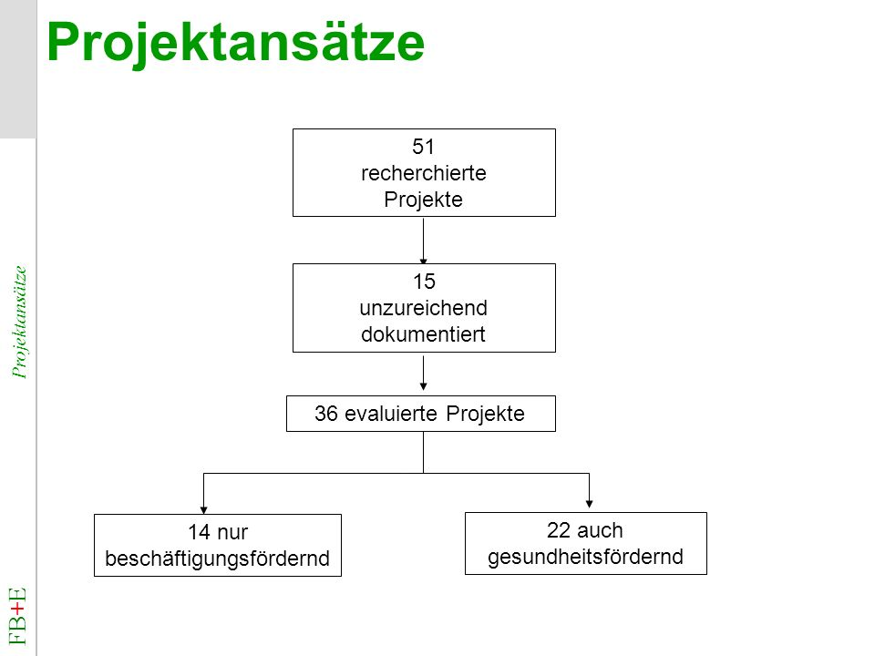 Projektansätze FB+E Projektansätze 51 recherchierte Projekte