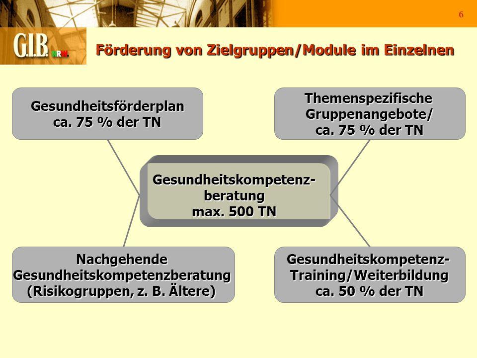 Förderung von Zielgruppen/Module im Einzelnen