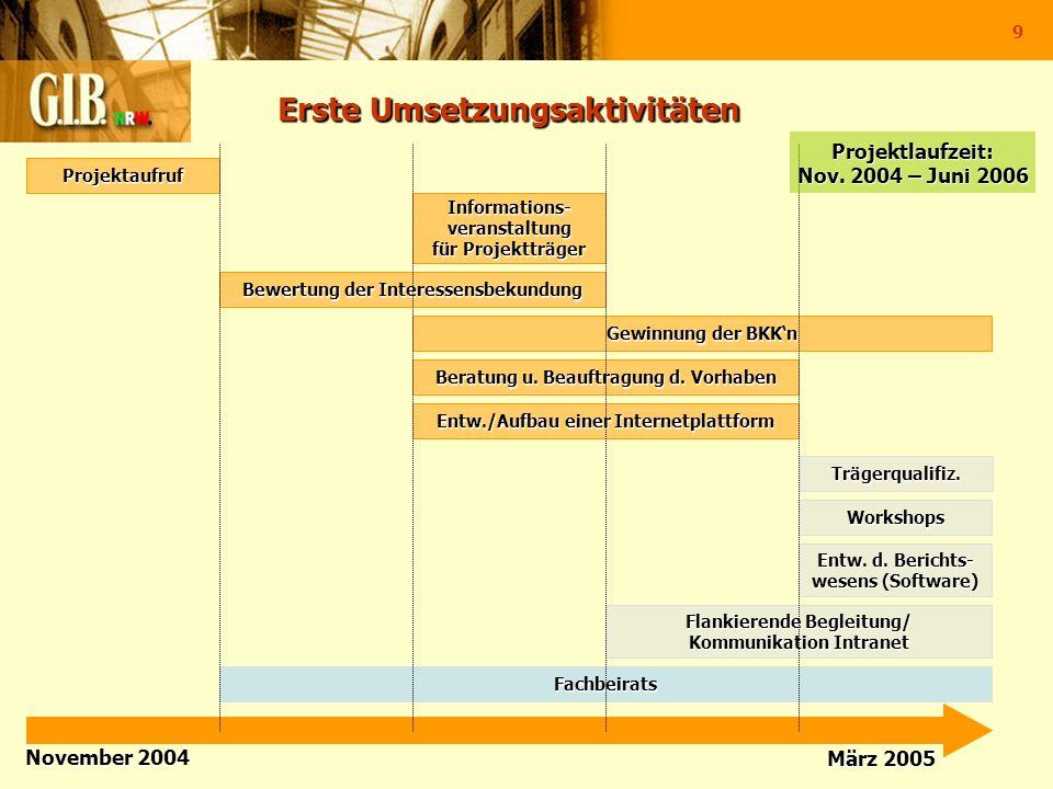 Erste Umsetzungsaktivitäten