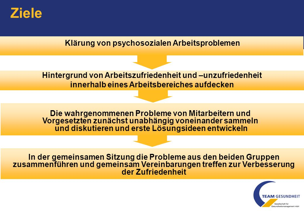 Ziele Klärung von psychosozialen Arbeitsproblemen