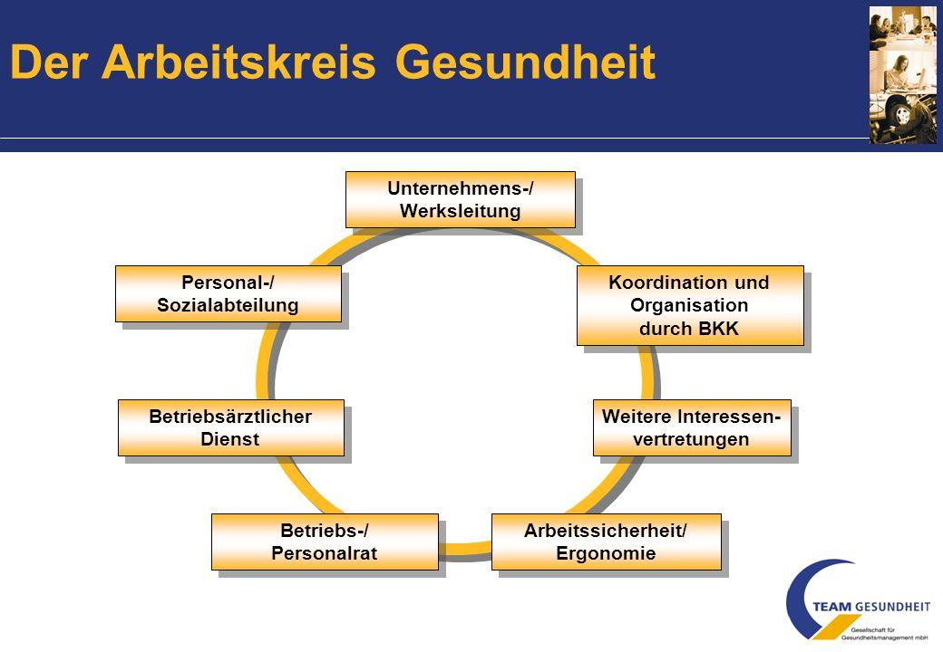 Der Arbeitskreis Gesundheit