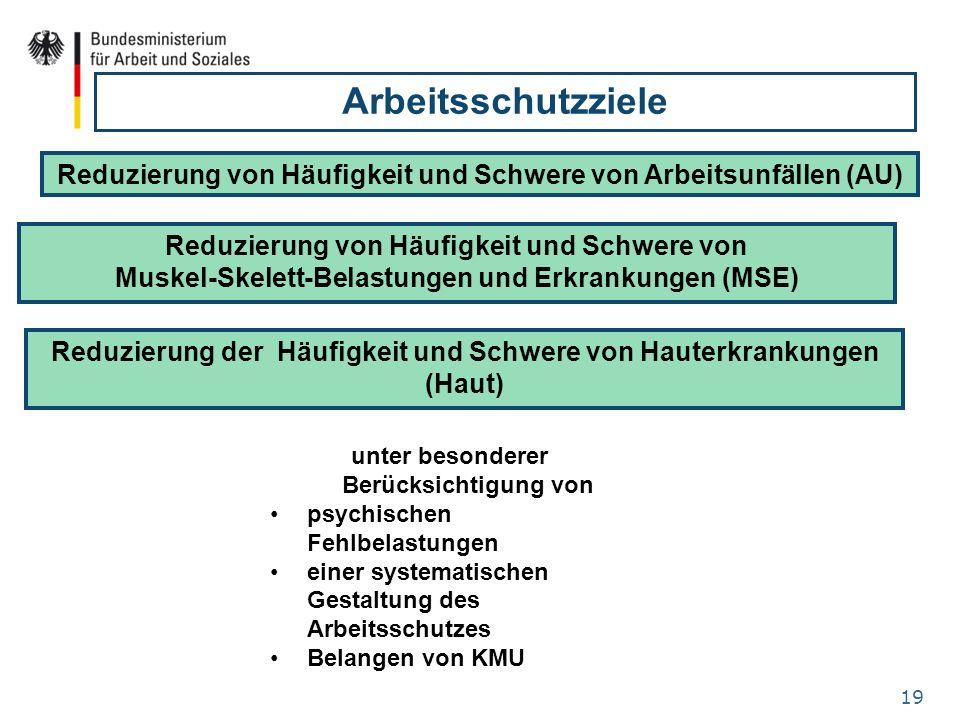 Arbeitsschutzziele Reduzierung von Häufigkeit und Schwere von Arbeitsunfällen (AU) Reduzierung von Häufigkeit und Schwere von.