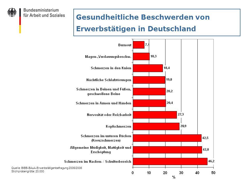 Gesundheitliche Beschwerden von Erwerbstätigen in Deutschland