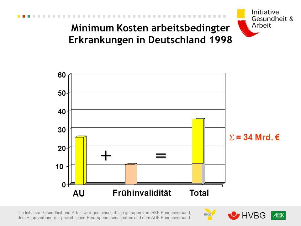Minimum Kosten arbeitsbedingter Erkrankungen in Deutschland 1998