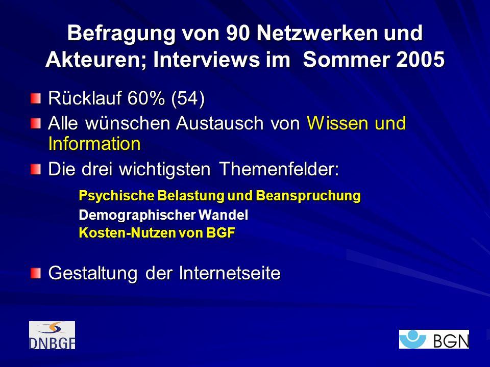 Befragung von 90 Netzwerken und Akteuren; Interviews im Sommer 2005