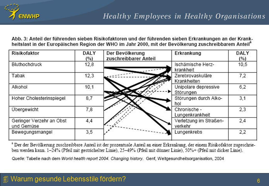 Warum gesunde Lebensstile fördern