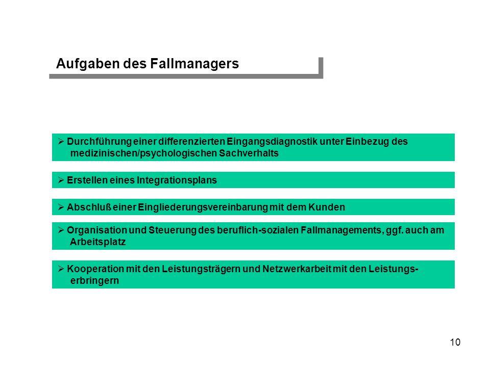Aufgaben des Fallmanagers