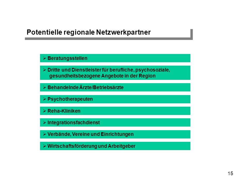Potentielle regionale Netzwerkpartner