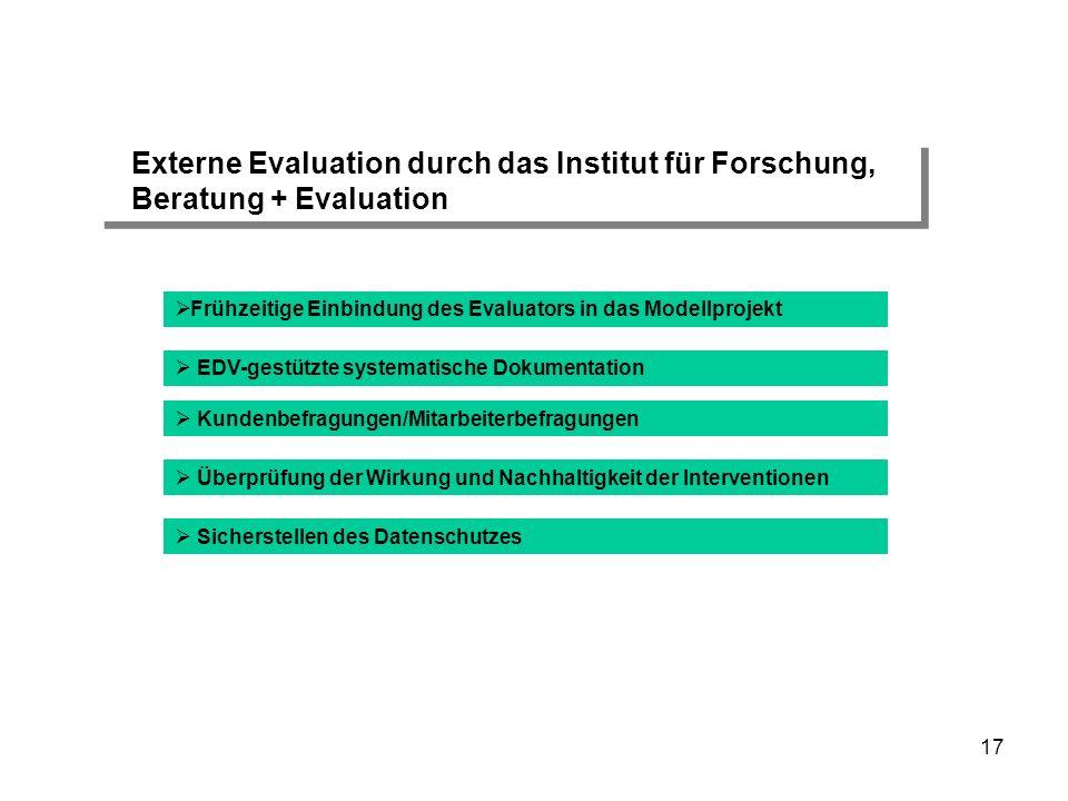 Externe Evaluation durch das Institut für Forschung,