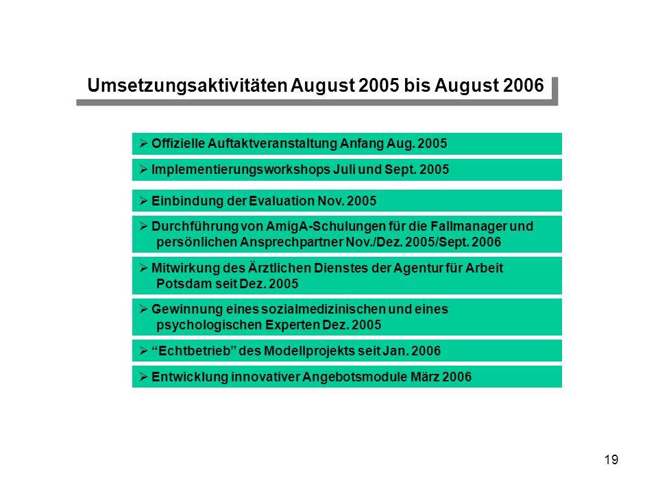 Umsetzungsaktivitäten August 2005 bis August 2006
