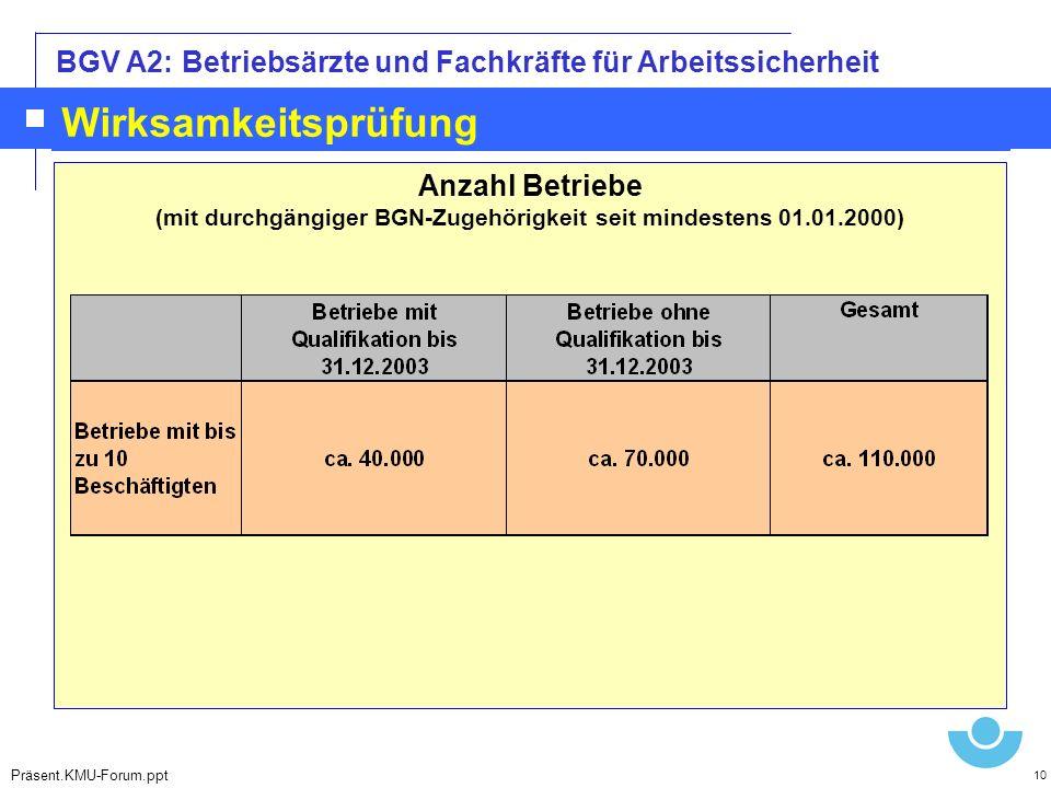 (mit durchgängiger BGN-Zugehörigkeit seit mindestens 01.01.2000)