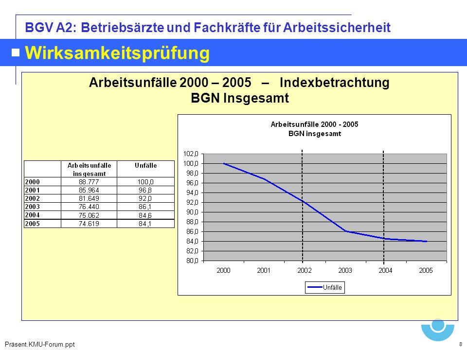 Arbeitsunfälle 2000 – 2005 – Indexbetrachtung