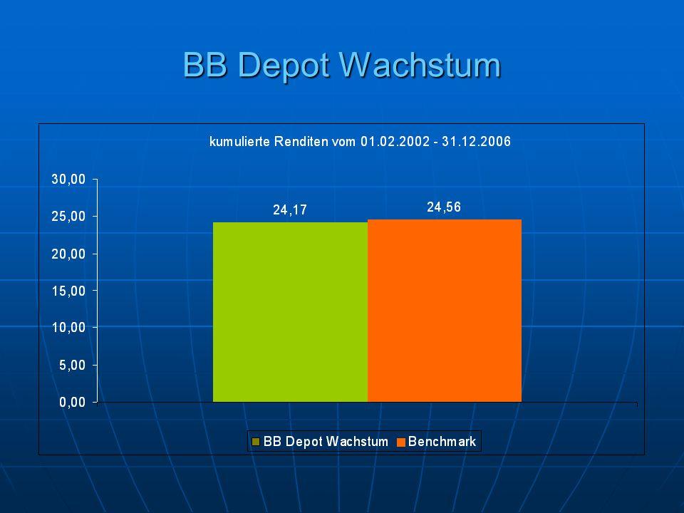 BB Depot Wachstum