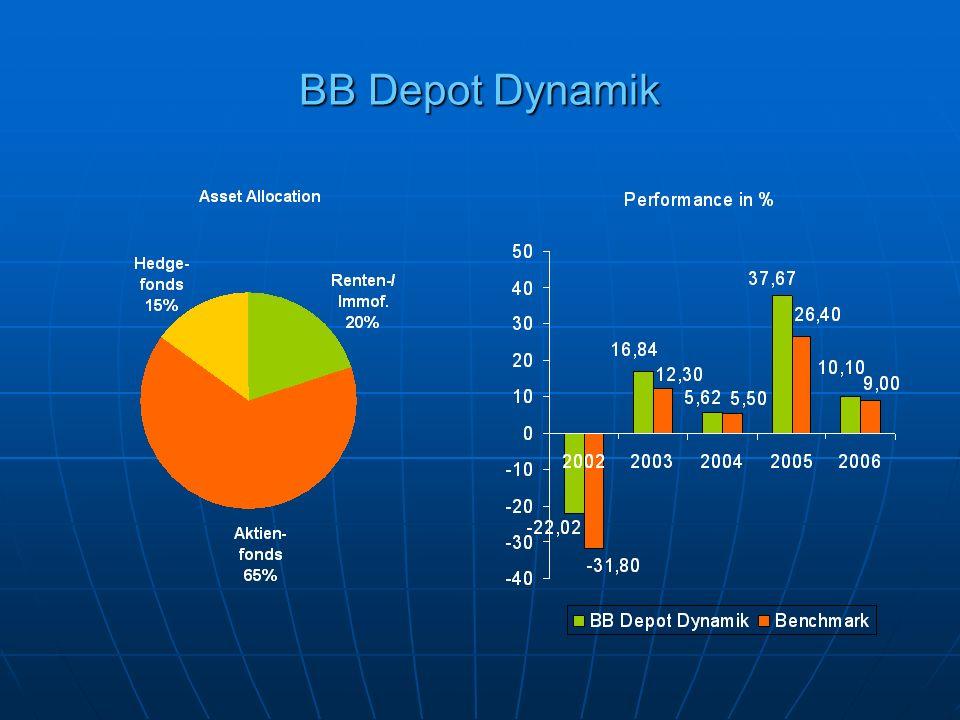 BB Depot Dynamik