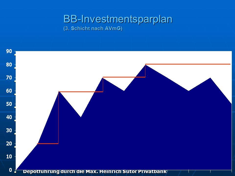 BB-Investmentsparplan (3. Schicht nach AVmG)