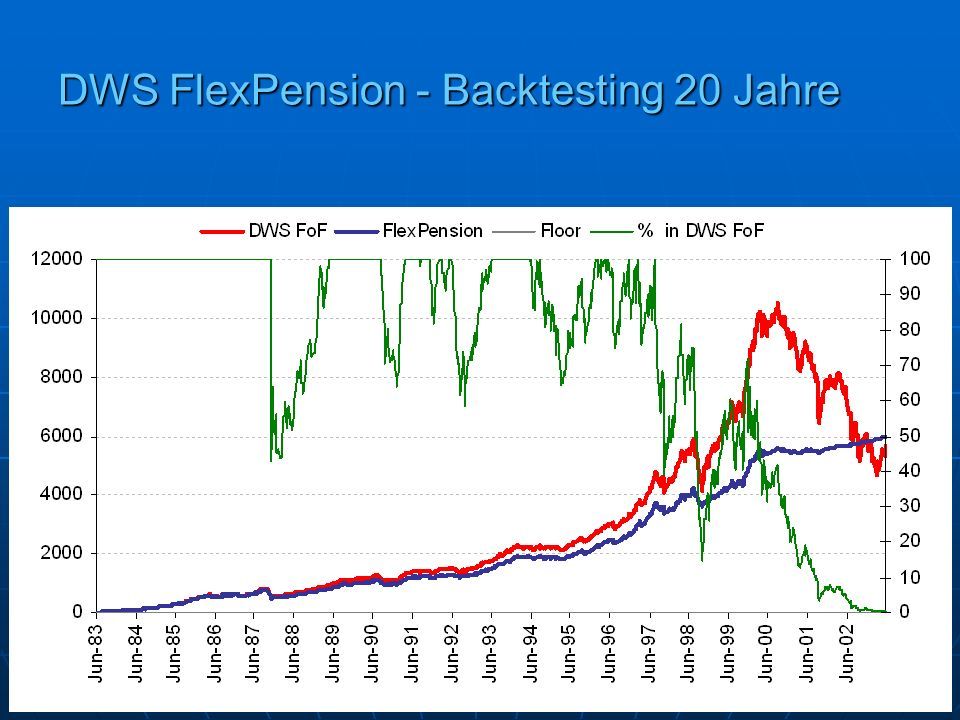 DWS FlexPension - Backtesting 20 Jahre